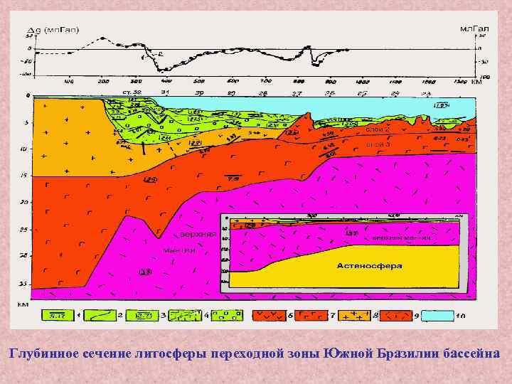 Глубинное сечение литосферы переходной зоны Южной Бразилии бассейна