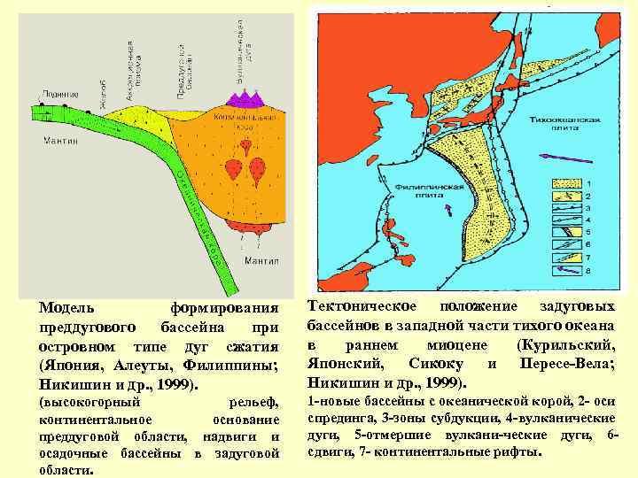 Модель формирования преддугового бассейна при островном типе дуг сжатия (Япония, Алеуты, Филиппины; Никишин и