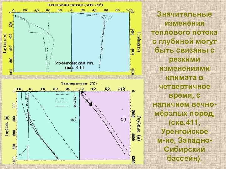 Значительные изменения теплового потока с глубиной могут быть связаны с резкими изменениями климата в