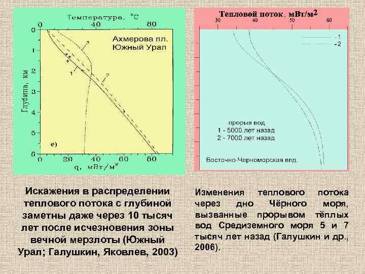 Искажения в распределении теплового потока с глубиной заметны даже через 10 тысяч лет после