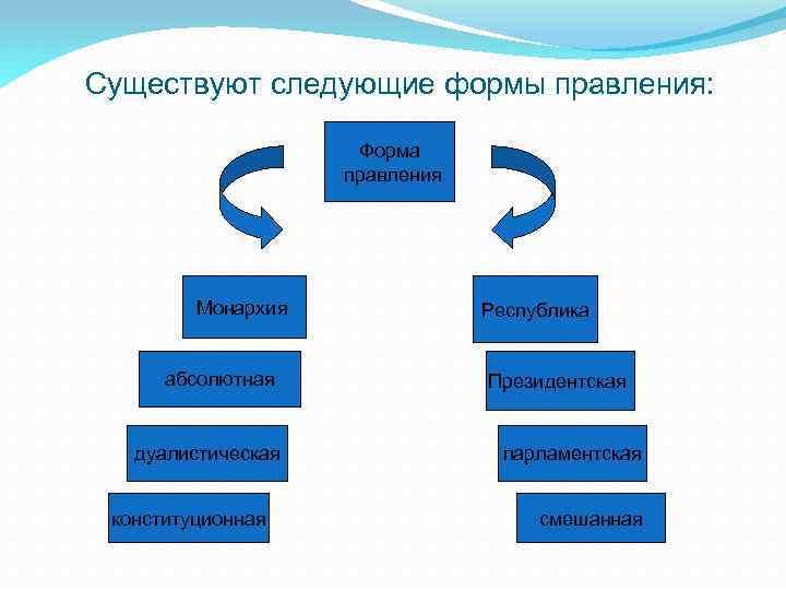 Существуют следующие формы правления: Форма правления Монархия абсолютная дуалистическая конституционная Республика Президентская парламентская смешанная
