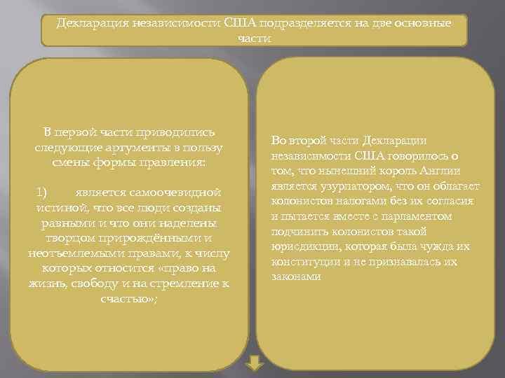 Декларация независимости США подразделяется на две основные части В первой части приводились следующие аргументы