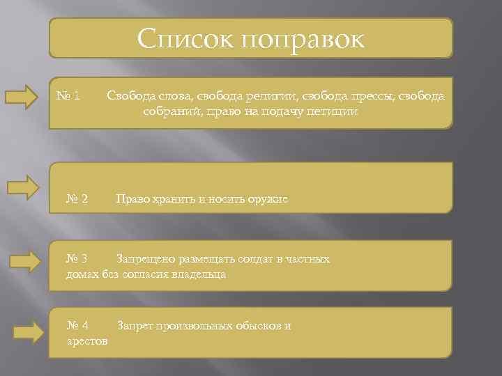 Список поправок № 1 № 2 Свобода слова, свобода религии, свобода прессы, свобода собраний,
