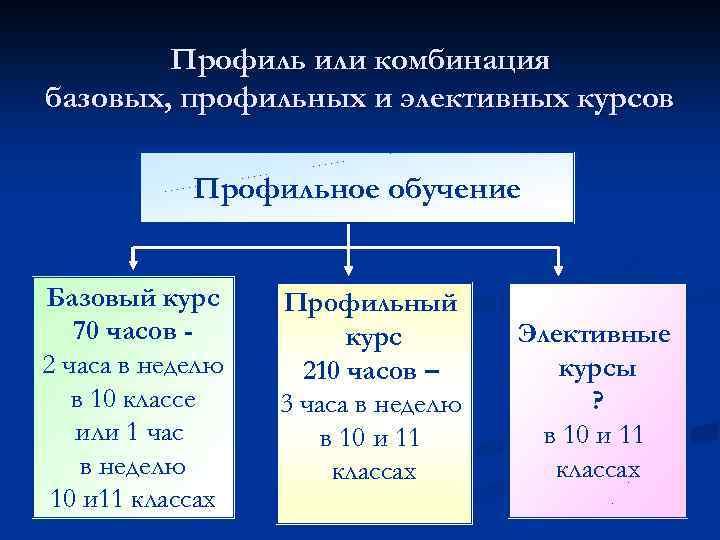 Профиль или комбинация базовых, профильных и элективных курсов Профильное обучение Базовый курс 70 часов