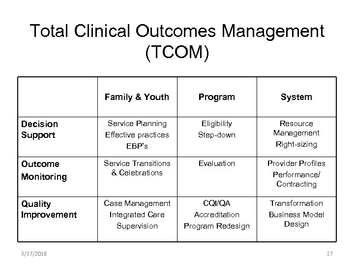 Total Clinical Outcomes Management (TCOM) Family & Youth Program System Decision Support Service Planning