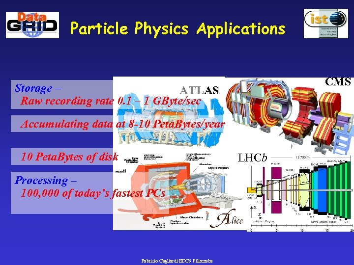 Particle Physics Applications CMS Storage – ATLAS Raw recording rate 0. 1 – 1