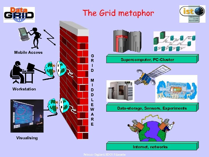 The Grid metaphor Mobile Access Workstation G R I D M I D D