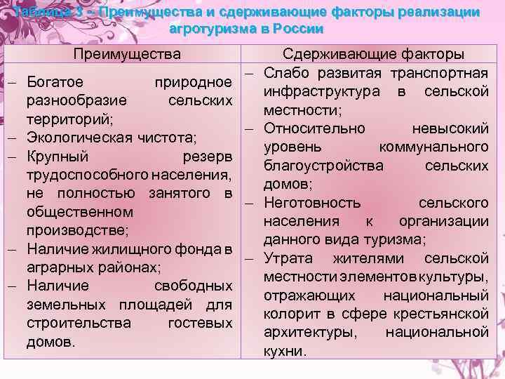 Таблица 3 – Преимущества и сдерживающие факторы реализации агротуризма в России Преимущества Богатое природное