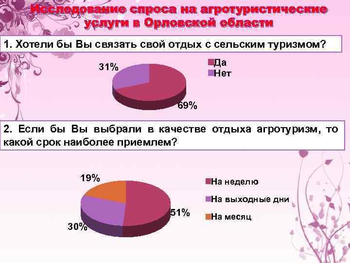 Исследование спроса на агротуристические услуги в Орловской области 1. Хотели бы Вы связать свой