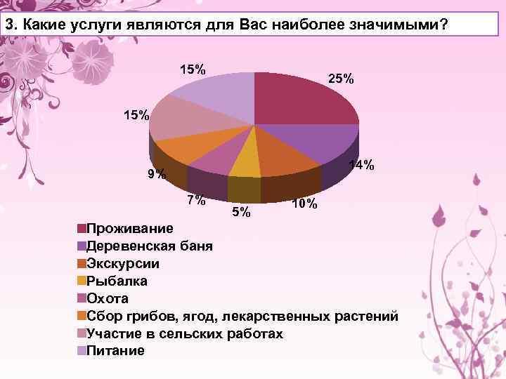 3. Какие услуги являются для Вас наиболее значимыми? 15% 25% 14% 9% 7% 5%