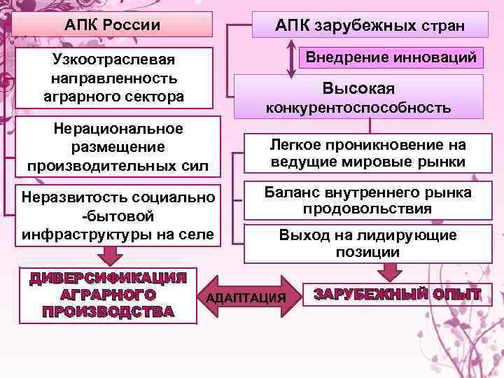 АПК России АПК зарубежных стран Внедрение инноваций Узкоотраслевая направленность аграрного сектора Высокая конкурентоспособность Нерациональное