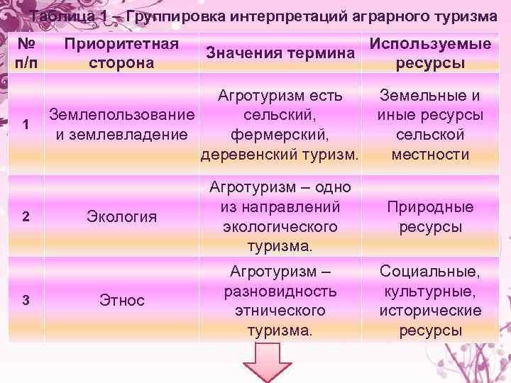Таблица 1 – Группировка интерпретаций аграрного туризма № п/п 1 2 3 Приоритетная сторона