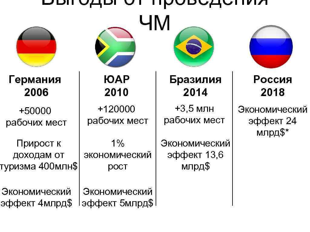 Выгоды от проведения ЧМ Германия 2006 ЮАР 2010 Бразилия 2014 Россия 2018 +50000 рабочих