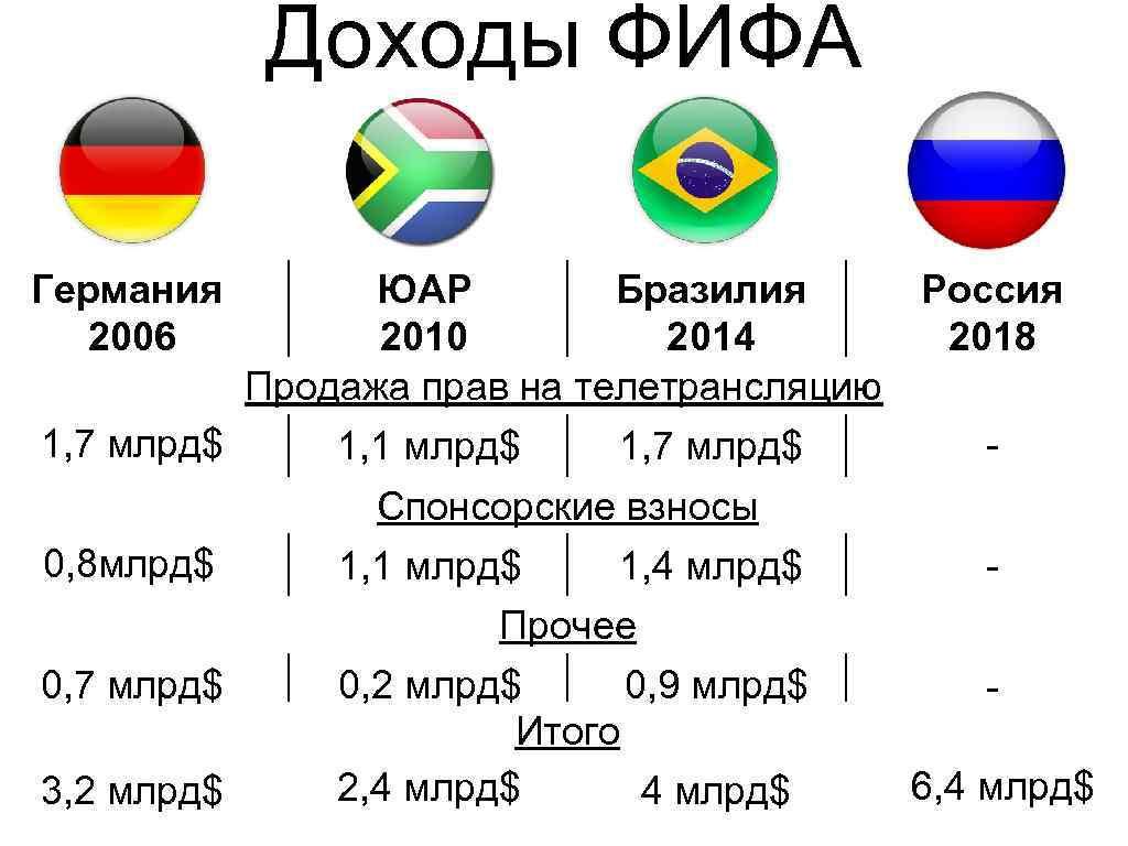 Доходы ФИФА Германия 2006 ЮАР Бразилия Россия 2010 2014 2018 Продажа прав на телетрансляцию