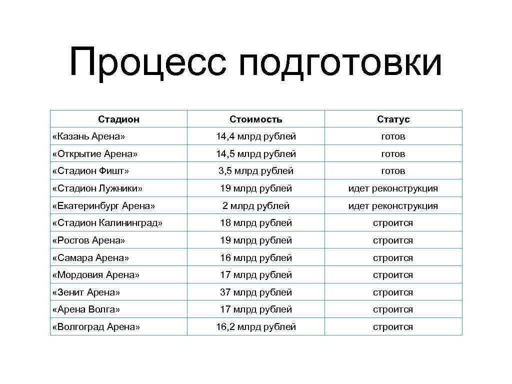 Процесс подготовки Стадион Стоимость Статус «Казань Арена» 14, 4 млрд рублей готов «Открытие Арена»
