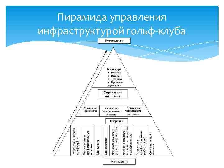 Пирамида управления инфраструктурой гольф-клуба