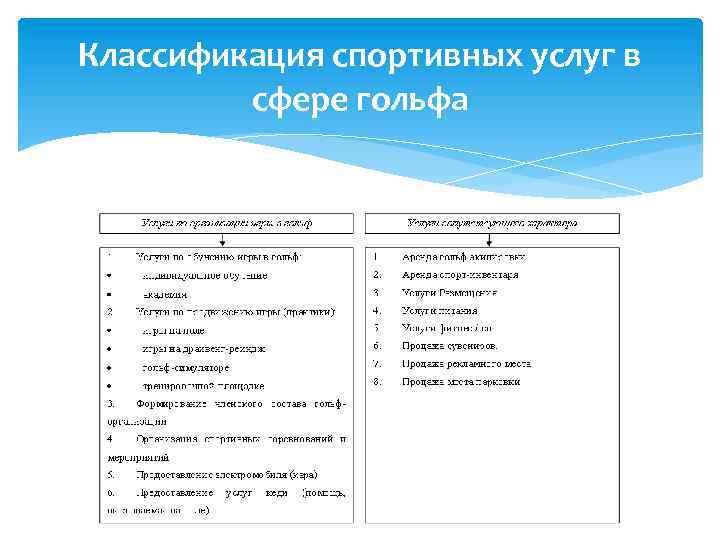 Классификация спортивных услуг в сфере гольфа