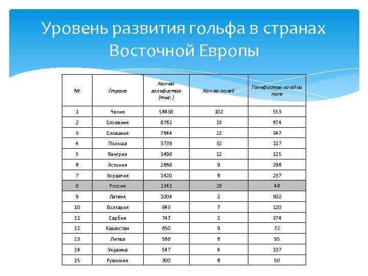Уровень развития гольфа в странах Восточной Европы № Страна Кол-во гольфистов (тыс. ) 1