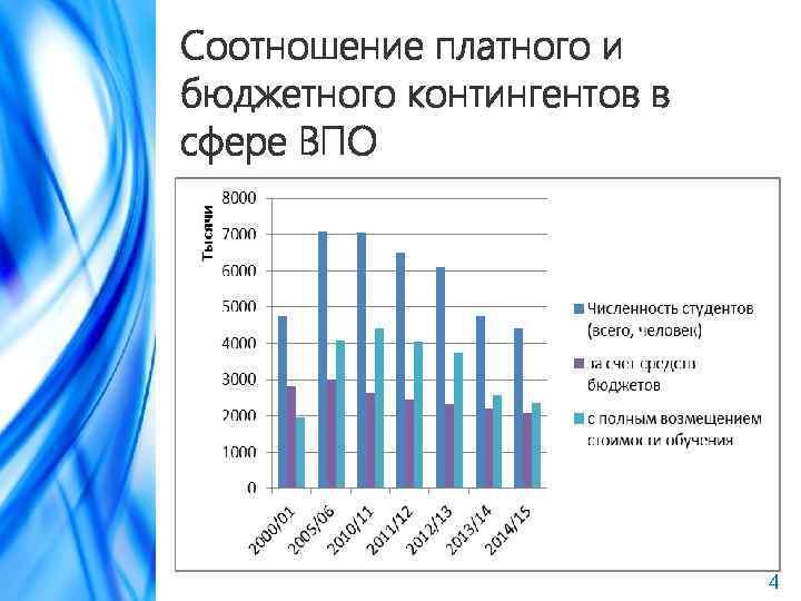 Соотношение платного и бюджетного контингентов в сфере ВПО 4