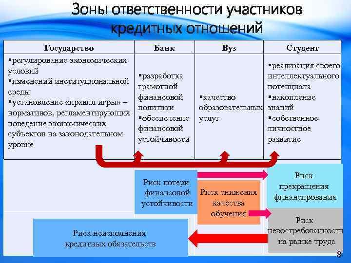 Зоны ответственности участников кредитных отношений Государство §регулирование экономических условий §изменений институциональной среды §установление «правил