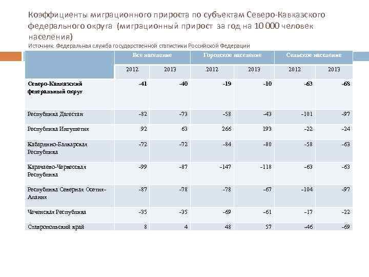 Коэффициенты миграционного прироста по субъектам Северо-Кавказского федерального округа (миграционный прирост за год на 10