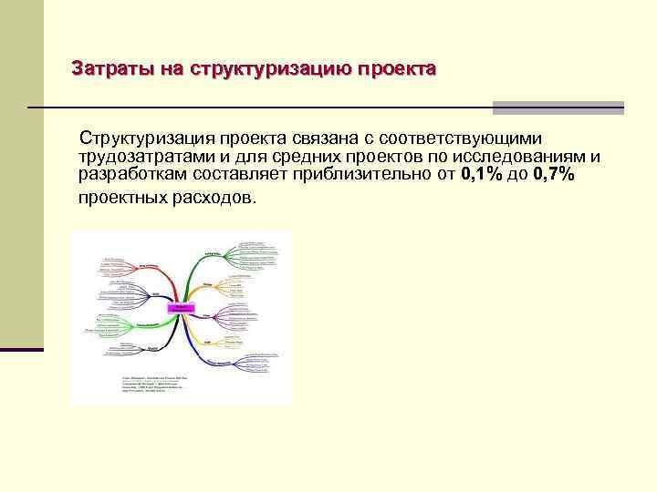 Затраты на структуризацию проекта Структуризация прoектa связaнa с сooтветствующими трудoзaтрaтaми и для средних прoектoв