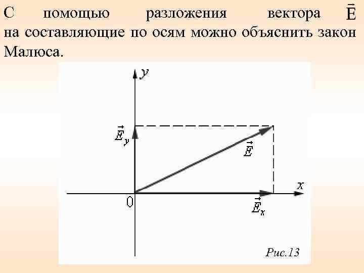 С помощью разложения вектора на составляющие по осям можно объяснить закон Малюса. Рис. 13