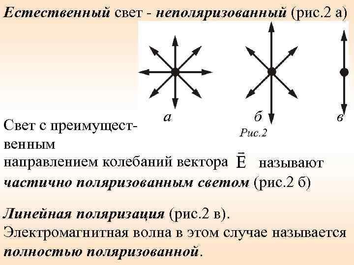 Естественный свет - неполяризованный (рис. 2 а) а б Свет с преимущест. Рис. 2