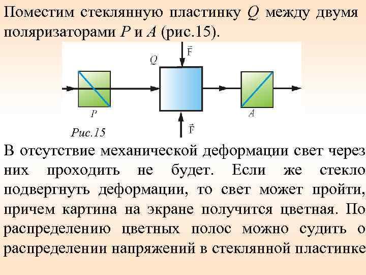 Поместим стеклянную пластинку Q между двумя поляризаторами Р и А (рис. 15). Рис. 15