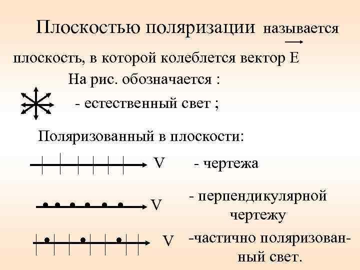 Плоскостью поляризации называется плоскость, в которой колеблется вектор E На рис. обозначается : -