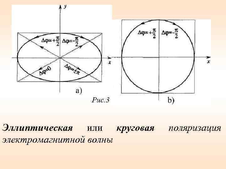 Рис. 3 Эллиптическая или круговая электромагнитной волны поляризация