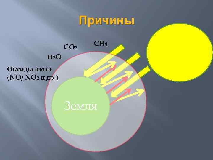 Причины CO 2 CH 4 H 2 O Оксиды азота (NO; NO 2 и