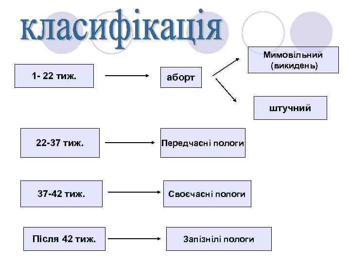 Мимовільний (викидень) 1 - 22 тиж. аборт штучний 22 -37 тиж. Передчасні пологи 37
