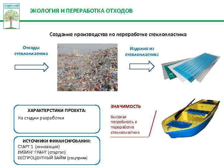 ЭКОЛОГИЯ И ПЕРЕРАБОТКА ОТХОДОВ Создание производства по переработке стеклопластика Отходы стеклопластика ХАРАКТЕРСТИКИ ПРОЕКТА: На