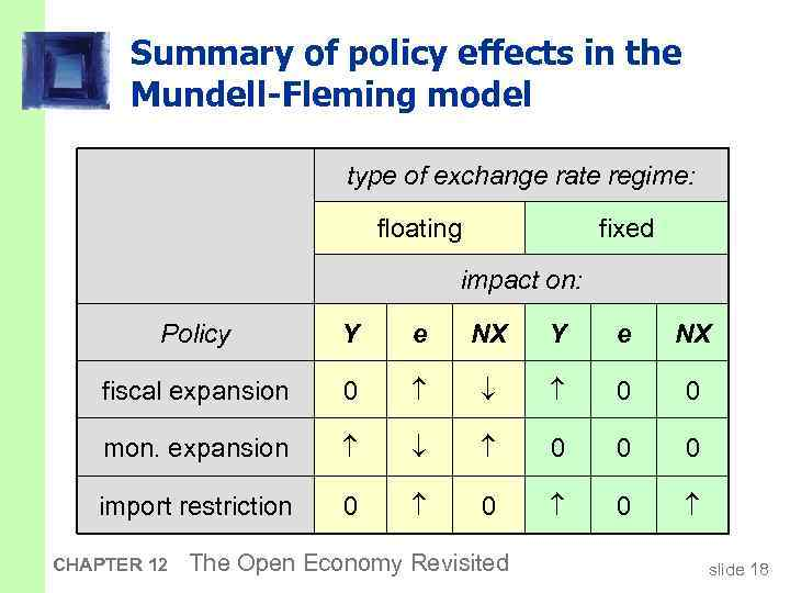 Summary of policy effects in the Mundell-Fleming model type of exchange rate regime: floating