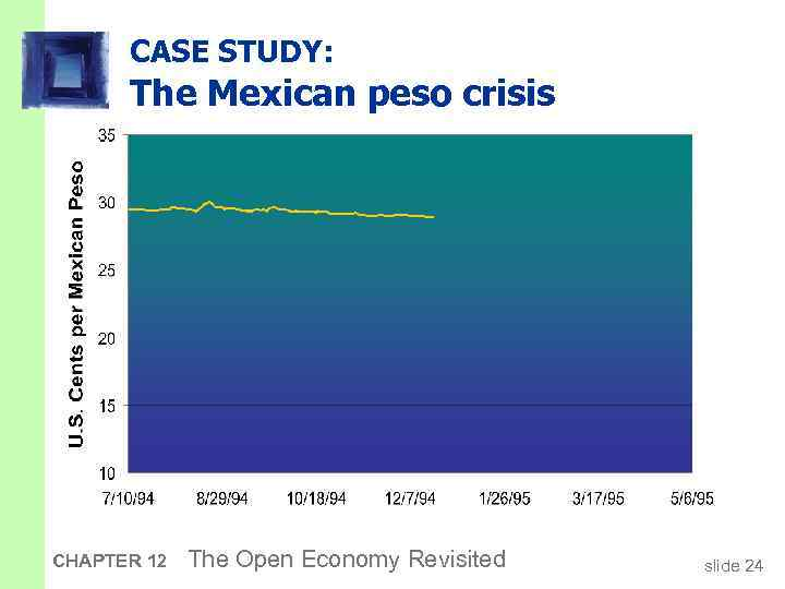 CASE STUDY: The Mexican peso crisis CHAPTER 12 The Open Economy Revisited slide 24