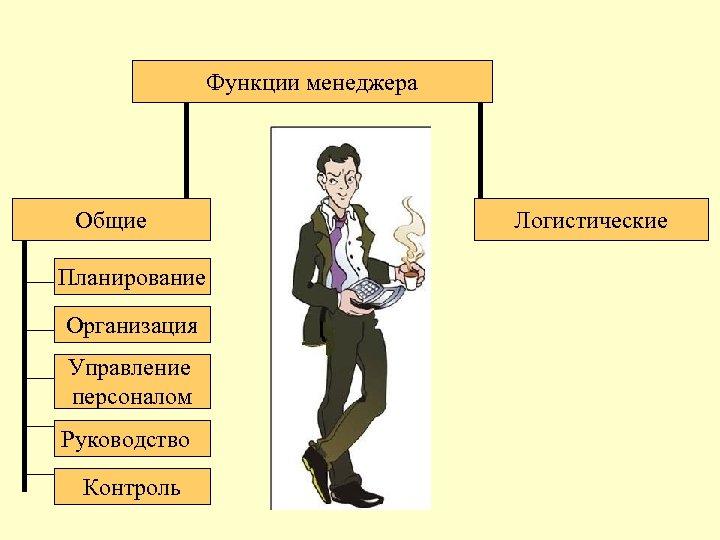Функции менеджера Общие Планирование Организация Управление персоналом Руководство Контроль Логистические