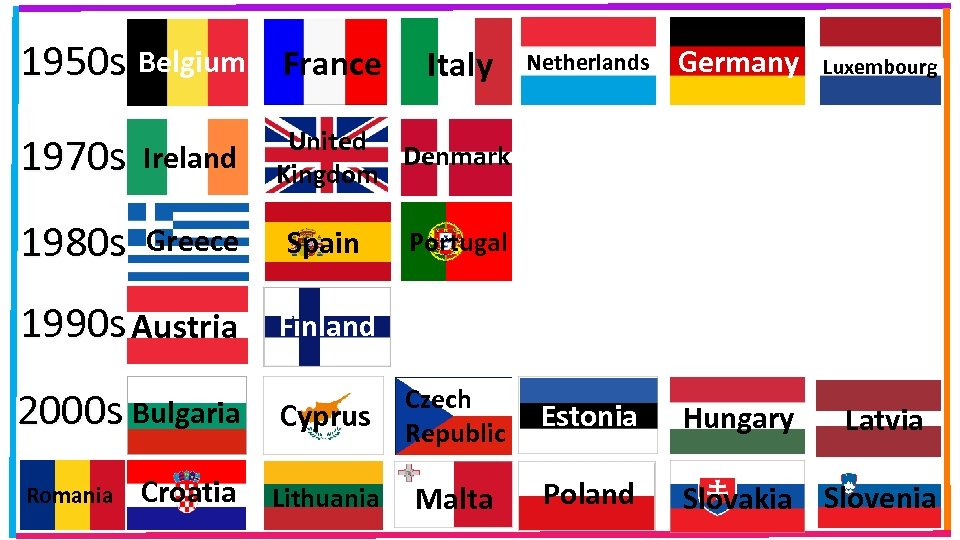 1950 s Belgium France 1970 s Ireland 1980 s Greece 1990 s Austria 2000