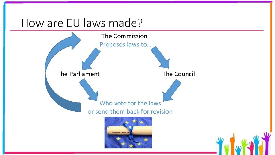 How are EU laws made? The Commission Proposes laws to… The Parliament The Council