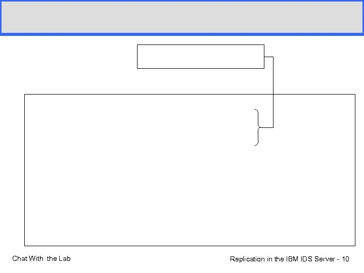 Chat With the Lab Replication in the IBM IDS Server - 10