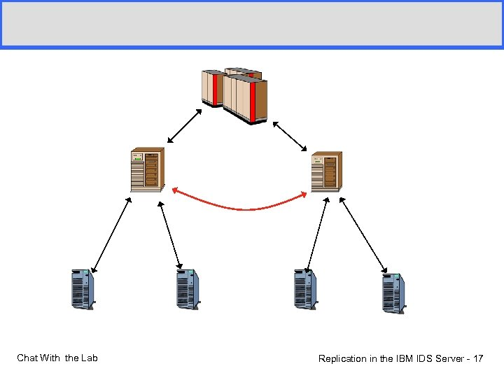 Chat With the Lab Replication in the IBM IDS Server - 17