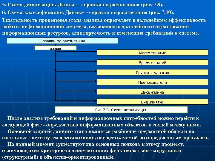 5. Схема детализации. Данные - справки по расписанию (рис. 7. 9). 6. Схема классификации.