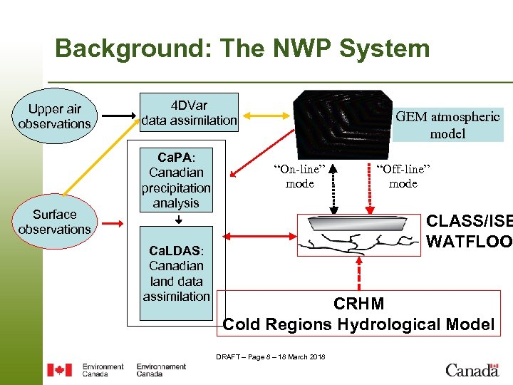 Background: The NWP System Upper air observations Surface observations 4 DVar data assimilation Ca.