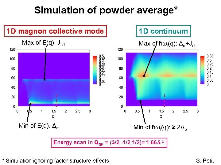 Simulation of powder average* 1 D magnon collective mode Max of E(q): Jeff Min
