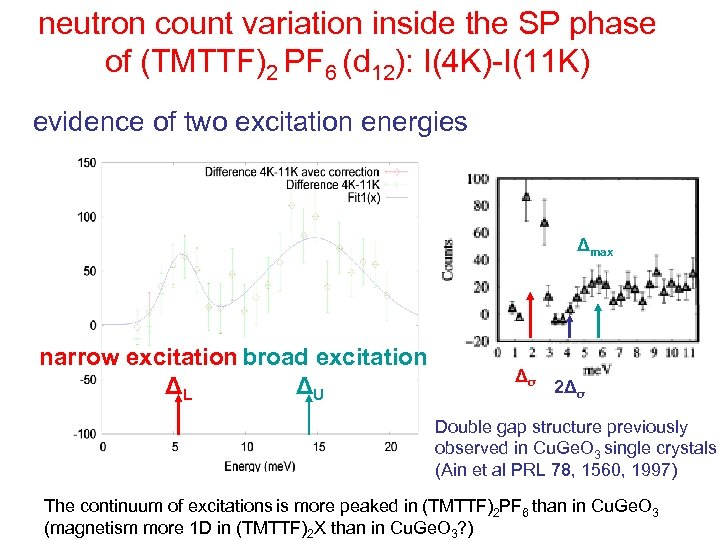 neutron count variation inside the SP phase of (TMTTF)2 PF 6 (d 12): I(4