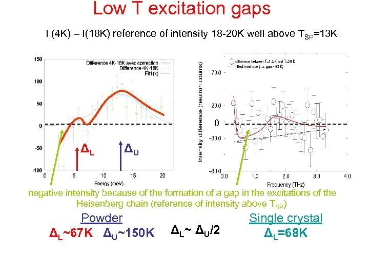 Low T excitation gaps I (4 K) – I(18 K) reference of intensity 18