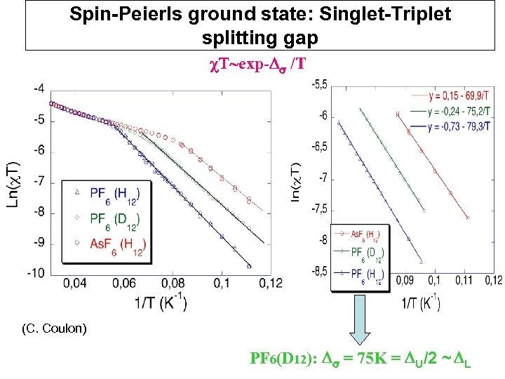 Spin-Peierls ground state: Singlet-Triplet splitting gap c. T~exp-Ds /T (C. Coulon) PF 6(D 12):