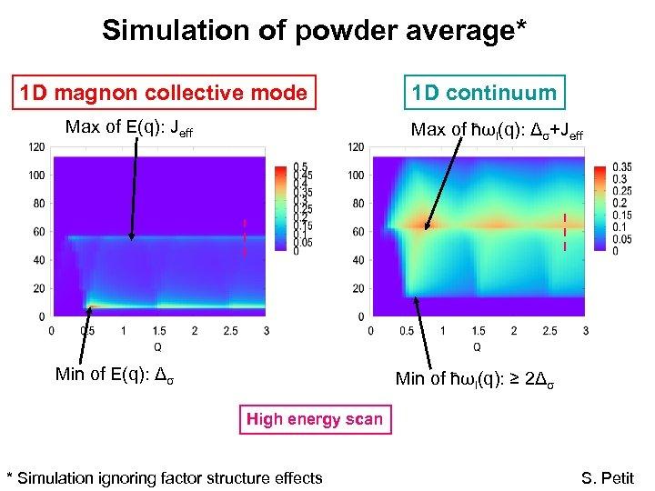 Simulation of powder average* 1 D magnon collective mode Max of E(q): Jeff 1