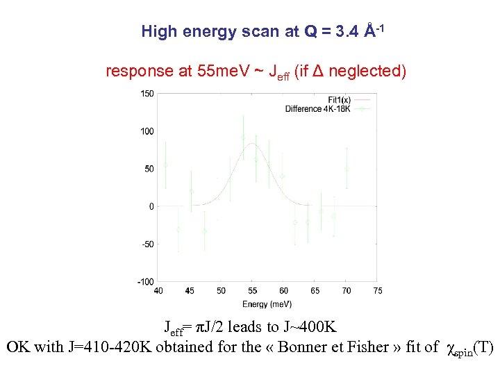 High energy scan at Q = 3. 4 Å-1 response at 55 me. V