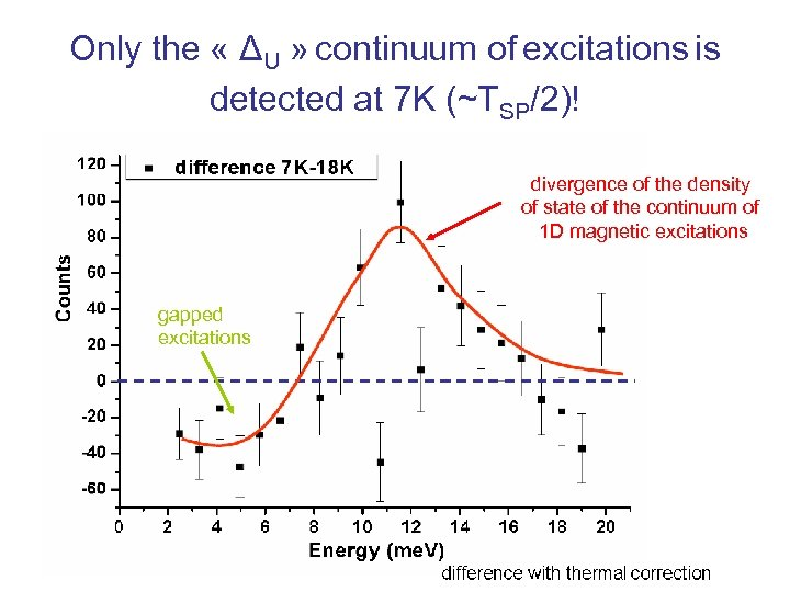 Only the « ΔU » continuum of excitations is detected at 7 K (~TSP/2)!